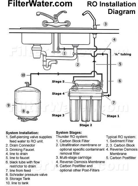 Hydraulics as well K71 651 further Vertical Turbine Pumps moreover Home Water Pressure System Diagram as well Expansion Tank Replacement. on water pressure booster pump installation